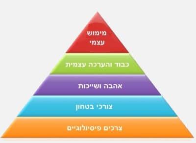 פירמידת הצרכים ממחישה את הקשר בין הכלב לאדם